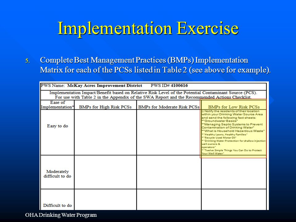 Implementation Exercise 5. Complete Best Management Practices (BMPs) Implementation Matrix for each of the PCSs listed in Table 2 (see above for examp