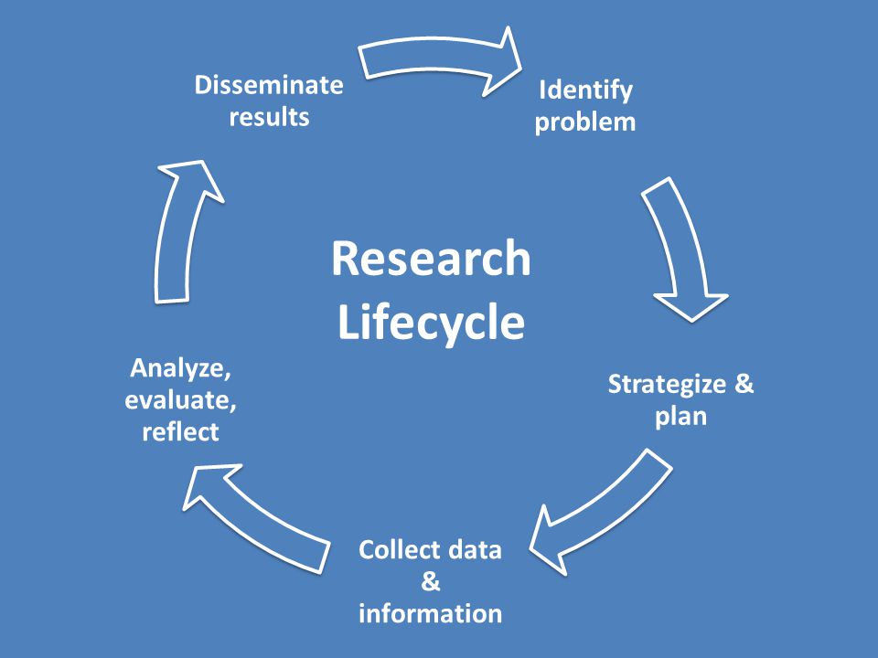 Identify problem Strategize & plan Collect data & information Analyze, evaluate, reflect Disseminate results Research Lifecycle