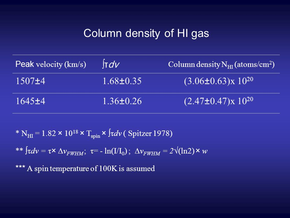 Column density of HI gas Peak velocity (km/s) ∫τdv Column density N HI (atoms/cm 2 ) 1507±41.68±0.35(3.06±0.63)x 10 20 1645±41.36±0.26(2.47±0.47)x 10 20 * N HI = 1.82 × 10 18 × T spin × ∫τdv ( Spitzer 1978) ** ∫τdv = τ× ∆v FWHM ; τ= - ln(I/I 0 ) ; ∆v FWHM = 2√(ln2) × w *** A spin temperature of 100K is assumed