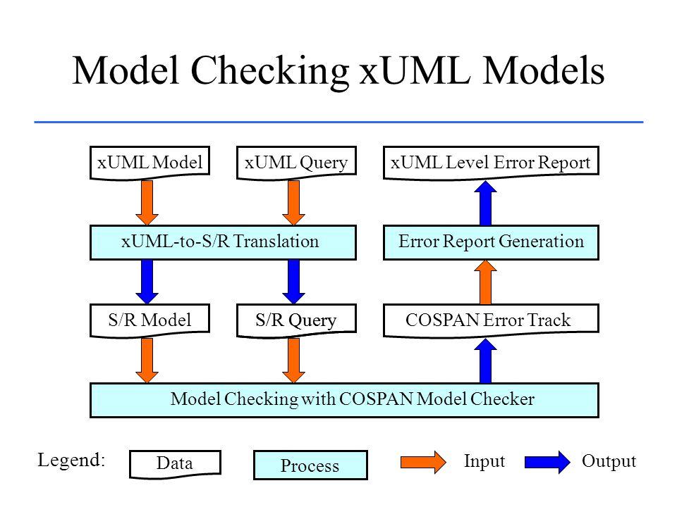 Model Checking xUML Models xUML ModelxUML Query xUML-to-S/R Translation S/R ModelS/R Query Model Checking with COSPAN Model Checker S/R QueryCOSPAN Er