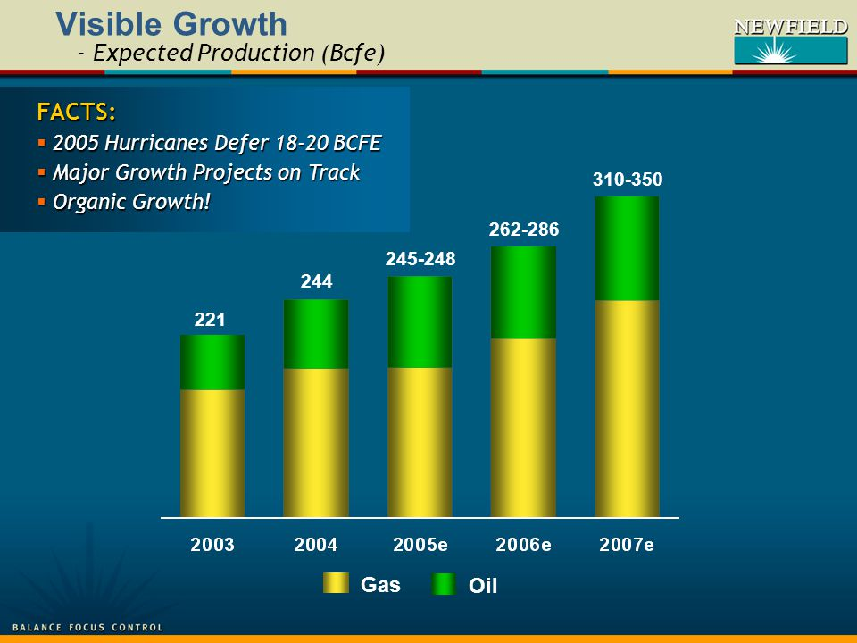 244 Oil Gas 221 Visible Growth - Expected Production (Bcfe) 262-286 310-350 FACTS:  2005 Hurricanes Defer 18-20 BCFE  Major Growth Projects on Track