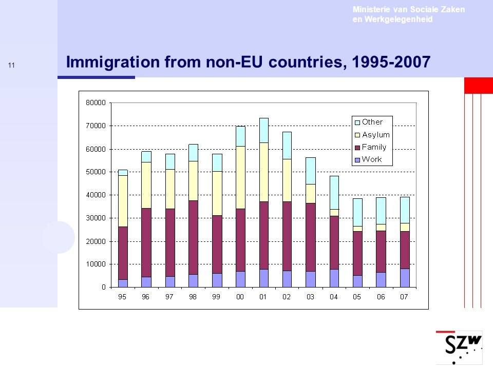 Ministerie van Sociale Zaken en Werkgelegenheid 11 Immigration from non-EU countries, 1995-2007