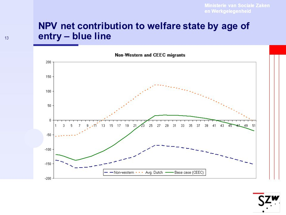 Ministerie van Sociale Zaken en Werkgelegenheid 13 NPV net contribution to welfare state by age of entry – blue line