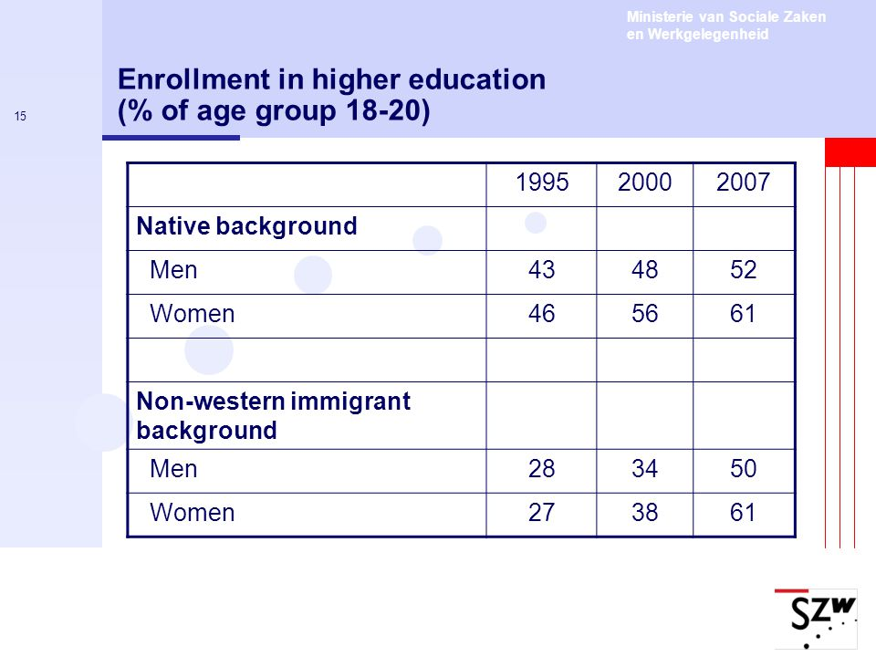 Ministerie van Sociale Zaken en Werkgelegenheid 15 Enrollment in higher education (% of age group 18-20) 199520002007 Native background Men434852 Women465661 Non-western immigrant background Men283450 Women273861