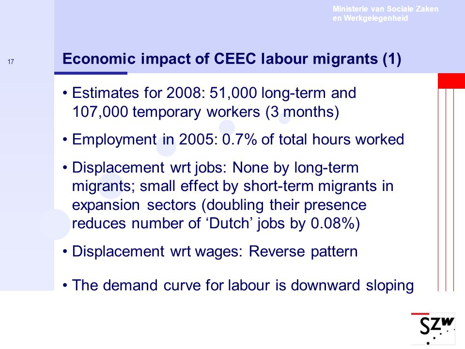 Ministerie van Sociale Zaken en Werkgelegenheid 17 Economic impact of CEEC labour migrants (1) Estimates for 2008: 51,000 long-term and 107,000 temporary workers (3 months) Employment in 2005: 0.7% of total hours worked Displacement wrt jobs: None by long-term migrants; small effect by short-term migrants in expansion sectors (doubling their presence reduces number of 'Dutch' jobs by 0.08%) Displacement wrt wages: Reverse pattern The demand curve for labour is downward sloping