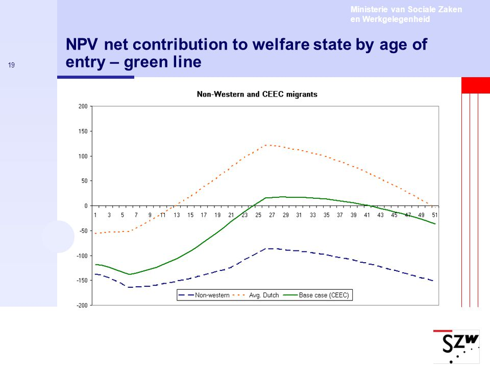 Ministerie van Sociale Zaken en Werkgelegenheid 19 NPV net contribution to welfare state by age of entry – green line