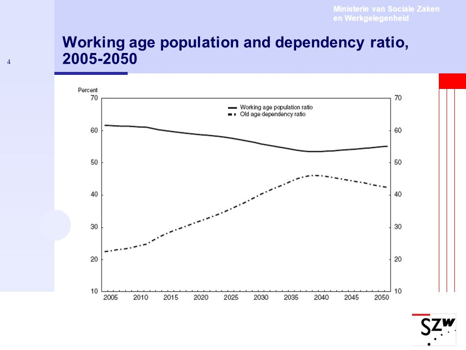 Ministerie van Sociale Zaken en Werkgelegenheid 4 Working age population and dependency ratio, 2005-2050