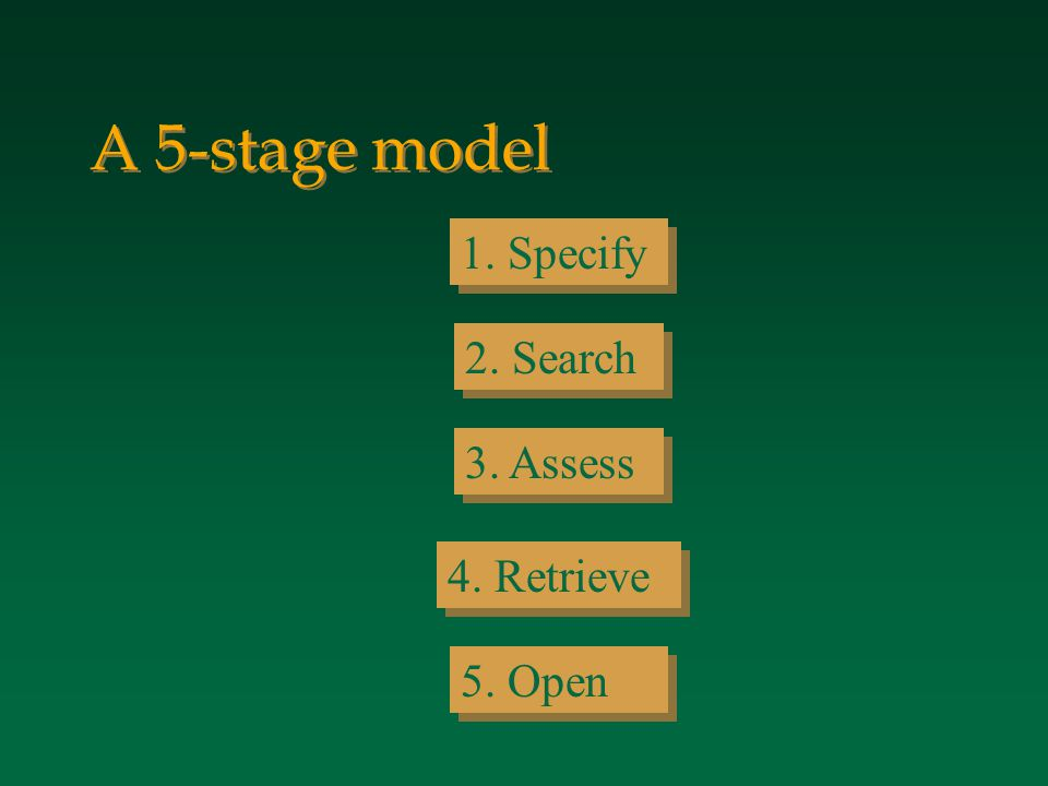 A 5-stage model 1. Specify 2. Search 3. Assess 4. Retrieve 5. Open