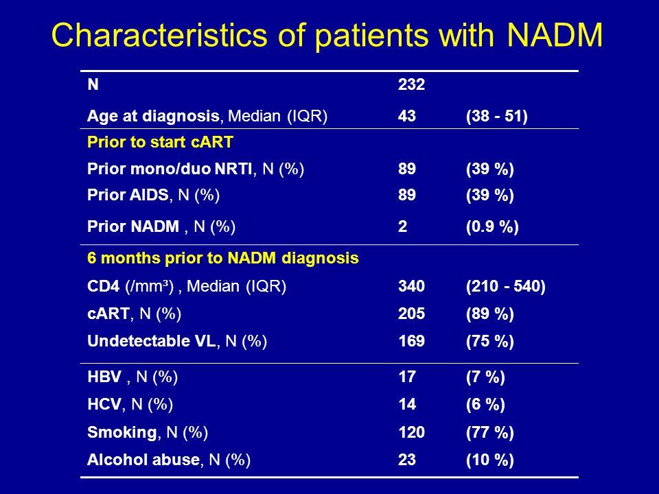N232 Age at diagnosis, Median (IQR)43(38 - 51) Prior to start cART Prior mono/duo NRTI, N (%)89(39 %) Prior AIDS, N (%)89(39 %) Prior NADM, N (%)2(0.9 %) 6 months prior to NADM diagnosis CD4 (/mm³), Median (IQR)340(210 - 540) cART, N (%)205(89 %) Undetectable VL, N (%)169(75 %) HBV, N (%)17(7 %) HCV, N (%)14(6 %) Smoking, N (%)120(77 %) Alcohol abuse, N (%)23(10 %) Characteristics of patients with NADM