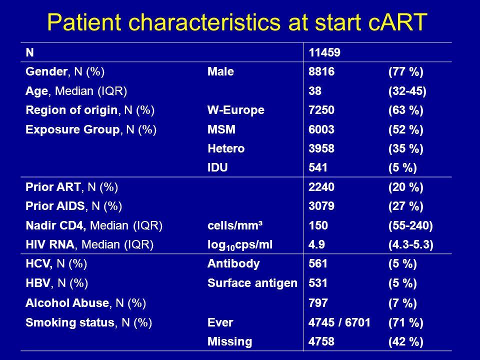 N11459 Gender, N (%)Male8816(77 %) Age, Median (IQR)38(32-45) Region of origin, N (%)W-Europe7250(63 %) Exposure Group, N (%)MSM6003(52 %) Hetero3958(35 %) IDU541(5 %) Prior ART, N (%)2240(20 %) Prior AIDS, N (%)3079(27 %) Nadir CD4, Median (IQR)cells/mm³150(55-240) HIV RNA, Median (IQR)log 10 cps/ml4.9(4.3-5.3) HCV, N (%)Antibody561(5 %) HBV, N (%)Surface antigen531(5 %) Alcohol Abuse, N (%)797(7 %) Smoking status, N (%)Ever4745 / 6701(71 %) Missing4758(42 %) Patient characteristics at start cART