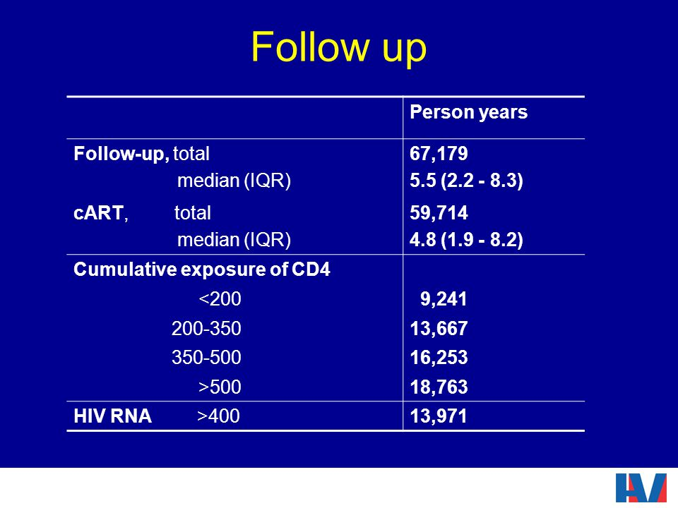 Follow up Person years Follow-up, total median (IQR) 67,179 5.5 (2.2 - 8.3) cART, total median (IQR) 59,714 4.8 (1.9 - 8.2) Cumulative exposure of CD4 <200 9,241 200-35013,667 350-50016,253 >50018,763 HIV RNA >40013,971