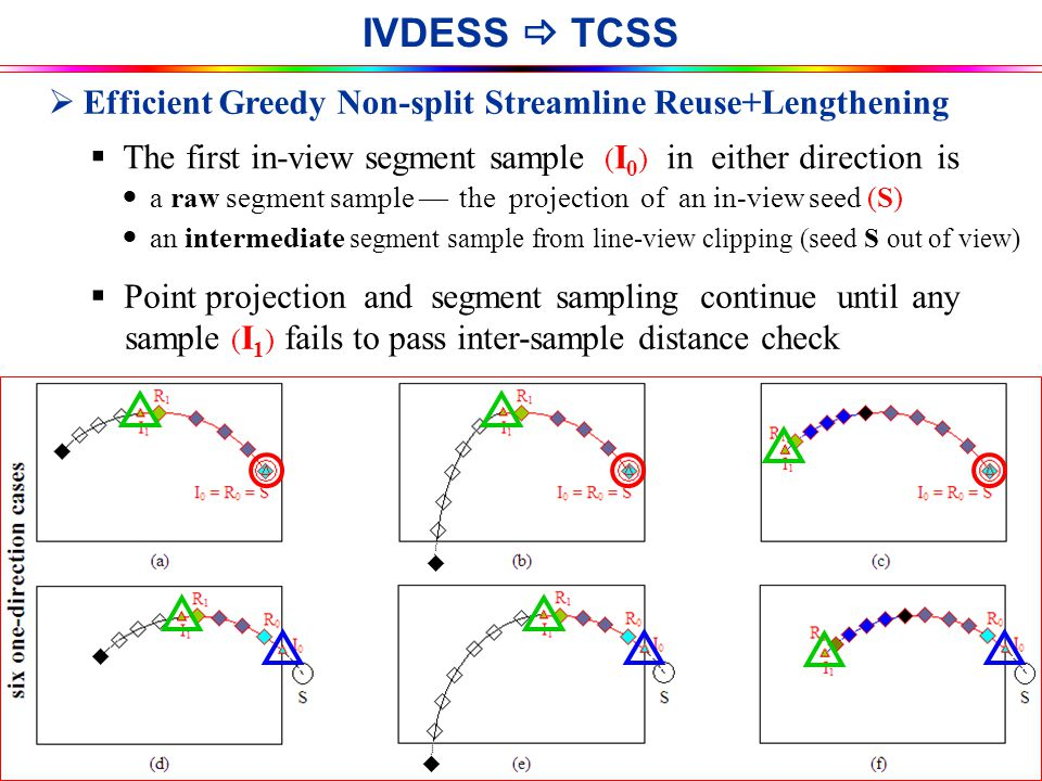 IVDESS  TCSS IS & T / SPIE EI-VDA 2008  Efficient Greedy Non-split Streamline Reuse+Lengthening  Point projection and segment sampling continue until any sample ( I 1 ) fails to pass inter-sample distance check  The first in-view segment sample ( I 0 ) in either direction is a raw segment sample — the projection of an in-view seed (S) an intermediate segment sample from line-view clipping (seed S out of view)