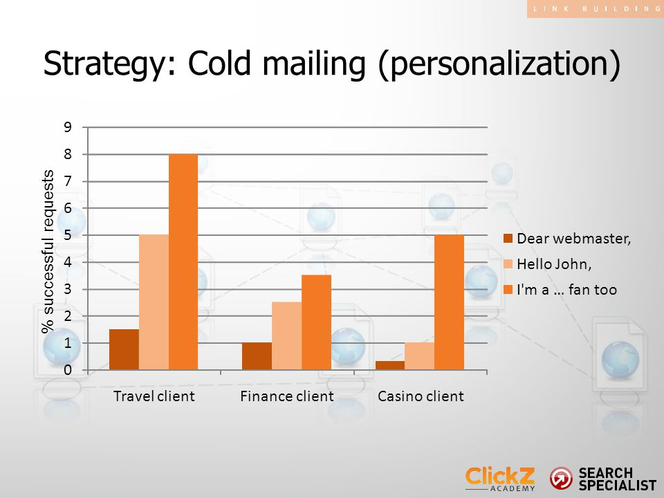 Strategy: Cold mailing (personalization) % successful requests 0 1 2 3 4 5 6 7 8 9 Travel clientFinance clientCasino client Dear webmaster, Hello John, I m a … fan too