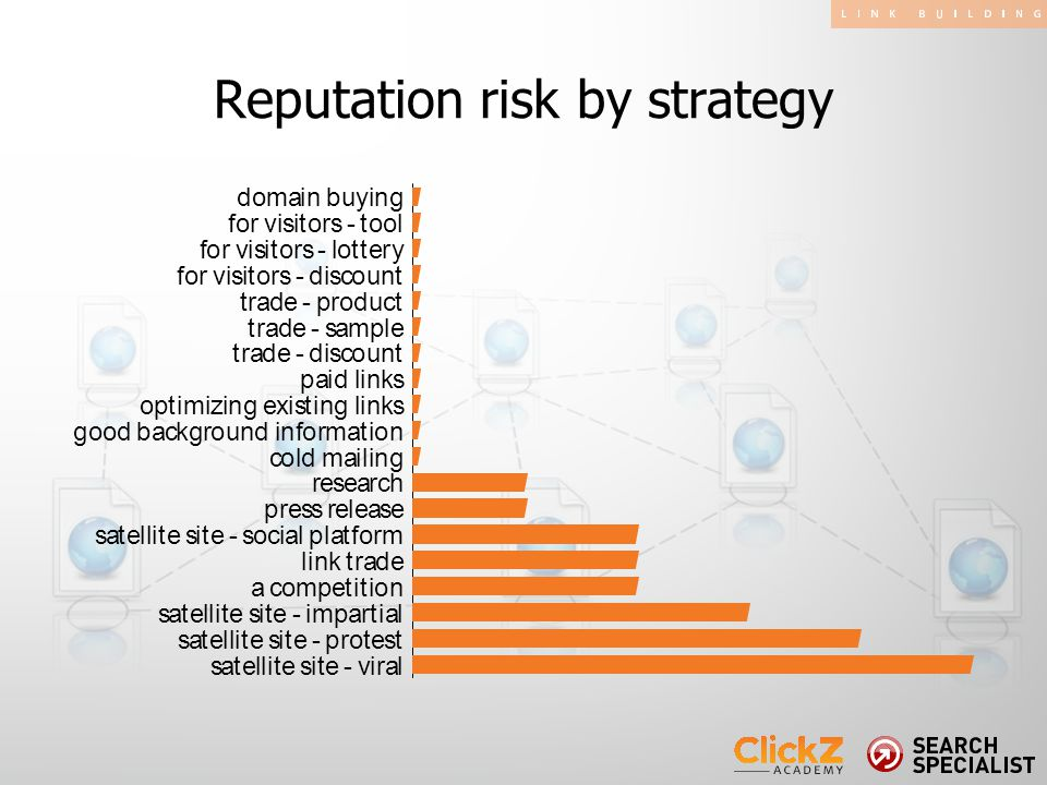 Reputation risk by strategy