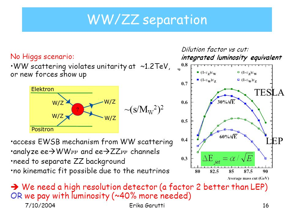 7/10/2004Erika Garutti16 WW/ZZ separation Dilution factor vs cut: integrated luminosity equivalent No Higgs scenario: WW scattering violates unitarity at ~1.2TeV, or new forces show up access EWSB mechanism from WW scattering analyze ee  WW and ee  ZZ channels need to separate ZZ background no kinematic fit possible due to the neutrinos  We need a high resolution detector (a factor 2 better than LEP) OR we pay with luminosity (~40% more needed) ~(s/M W 2 ) 2 TESLA LEP