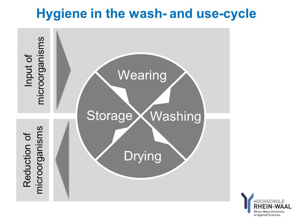 Input of microorganisms Reduction of microorganisms Wearing Drying Washing Storage Hygiene in the wash- and use-cycle