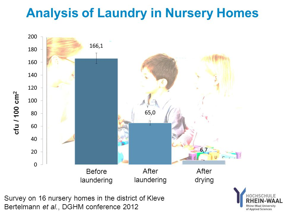 cfu / 100 cm 2 Before laundering After laundering After drying Survey on 16 nursery homes in the district of Kleve Bertelmann et al., DGHM conference 2012