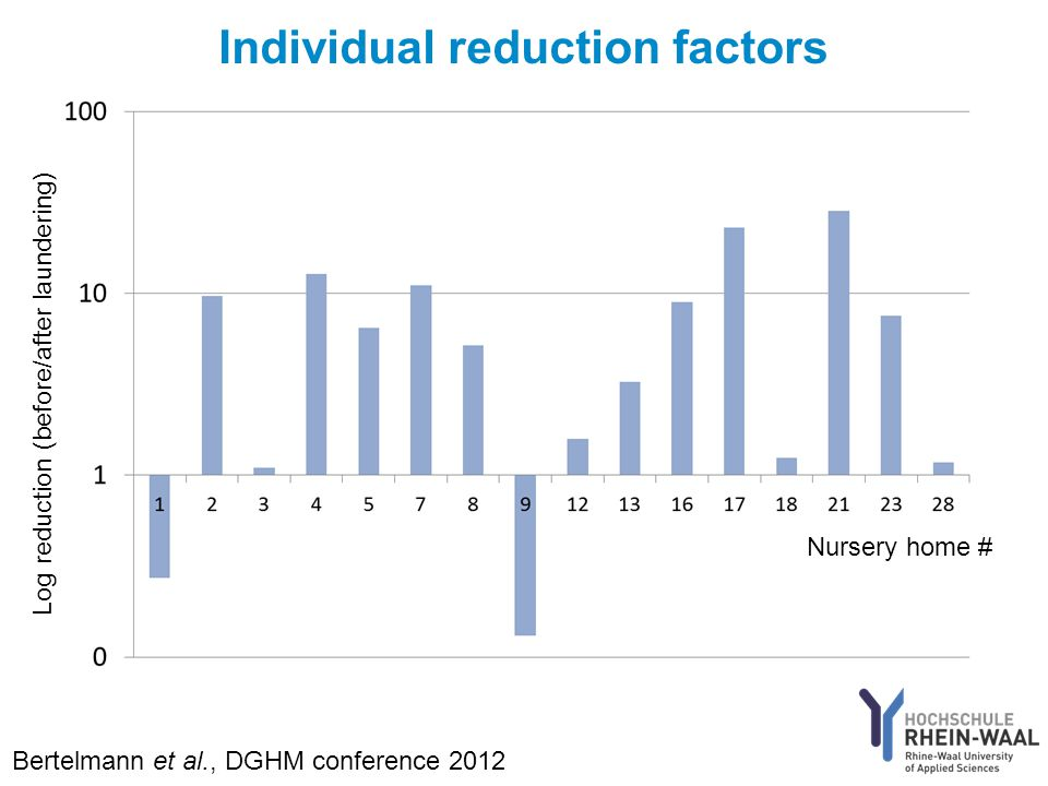 Individual reduction factors Nursery home # Log reduction (before/after laundering) Bertelmann et al., DGHM conference 2012