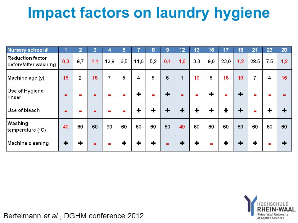 Impact factors on laundry hygiene Bertelmann et al., DGHM conference 2012