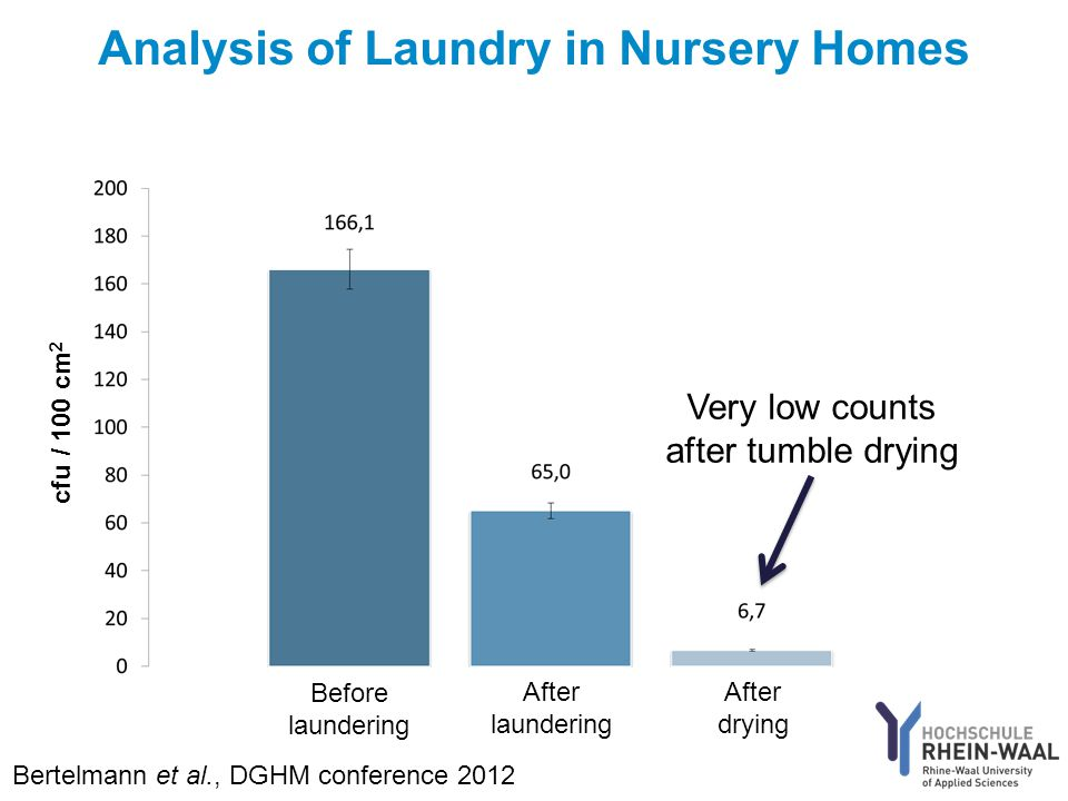Analysis of Laundry in Nursery Homes cfu / 100 cm 2 Before laundering After laundering After drying Very low counts after tumble drying Bertelmann et al., DGHM conference 2012