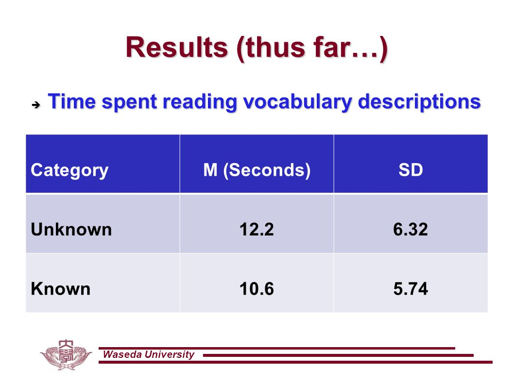 Waseda University Results (thus far…) CategoryM (Seconds)SD Unknown12.26.32 Known10.65.74  Time spent reading vocabulary descriptions