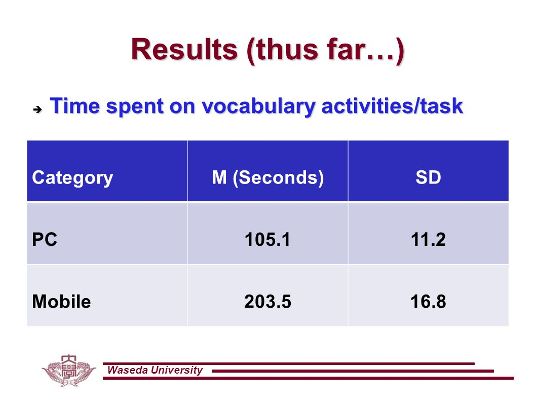 Waseda University Results (thus far…) CategoryM (Seconds)SD PC105.111.2 Mobile203.516.8  Time spent on vocabulary activities/task