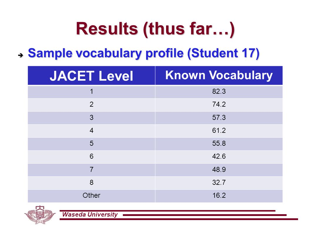 Waseda University Results (thus far…) JACET Level Known Vocabulary 182.3 274.2 357.3 461.2 555.8 642.6 748.9 832.7 Other16.2  Sample vocabulary profile (Student 17)