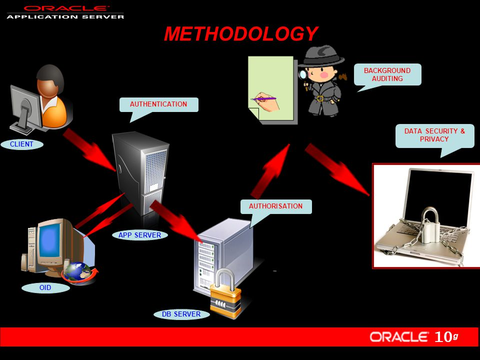 10 g METHODOLOGY. AUTHENTICATION AUTHORISATION BACKGROUND AUDITING DATA SECURITY & PRIVACY DB SERVER APP SERVER CLIENT OID