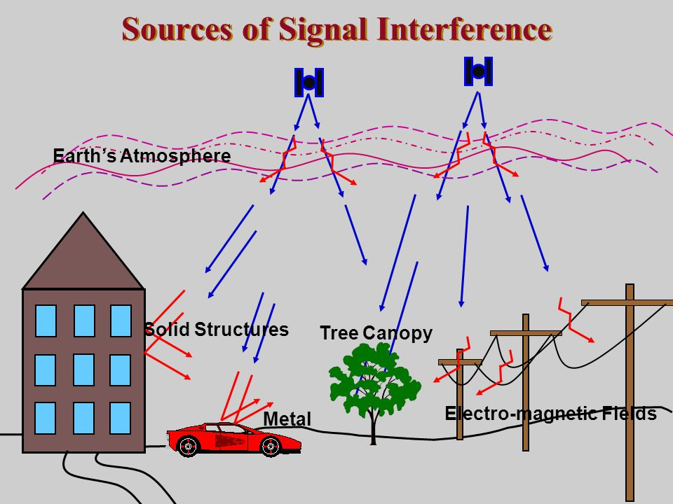 Sources of Signal Interference Earth's Atmosphere Solid Structures Metal Electro-magnetic Fields Tree Canopy