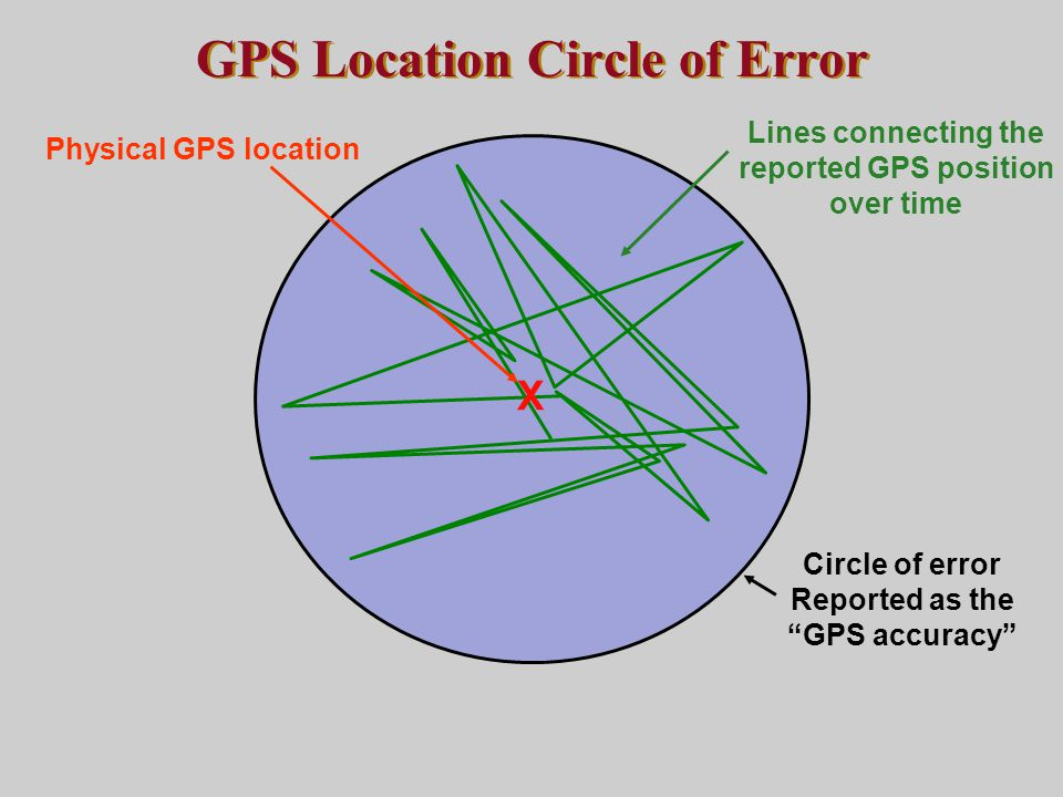 """GPS Location Circle of Error X Physical GPS location Lines connecting the reported GPS position over time Circle of error Reported as the """"GPS accurac"""