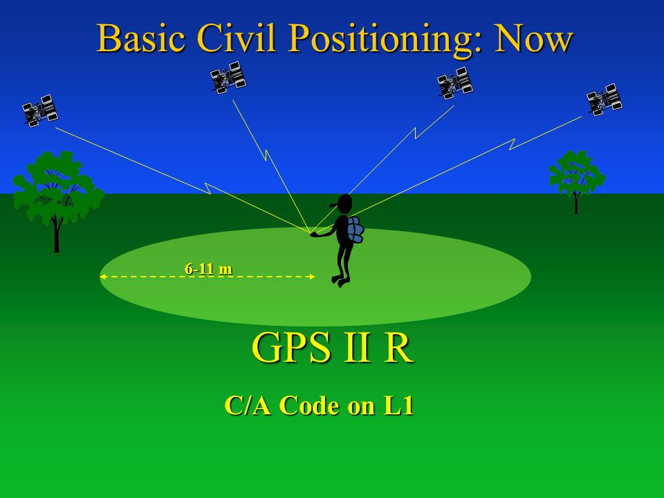 Basic Civil Positioning: Now C/A Code on L1 6-11 m GPS II R