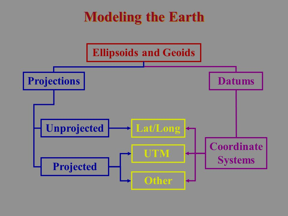 Modeling the Earth Ellipsoids and Geoids Datums Projections Coordinate Systems Unprojected Projected UTM Lat/Long Other