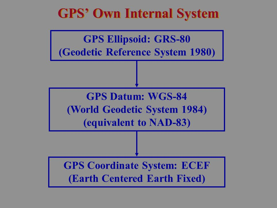 GPS' Own Internal System GPS Ellipsoid: GRS-80 (Geodetic Reference System 1980) GPS Datum: WGS-84 (World Geodetic System 1984) (equivalent to NAD-83)