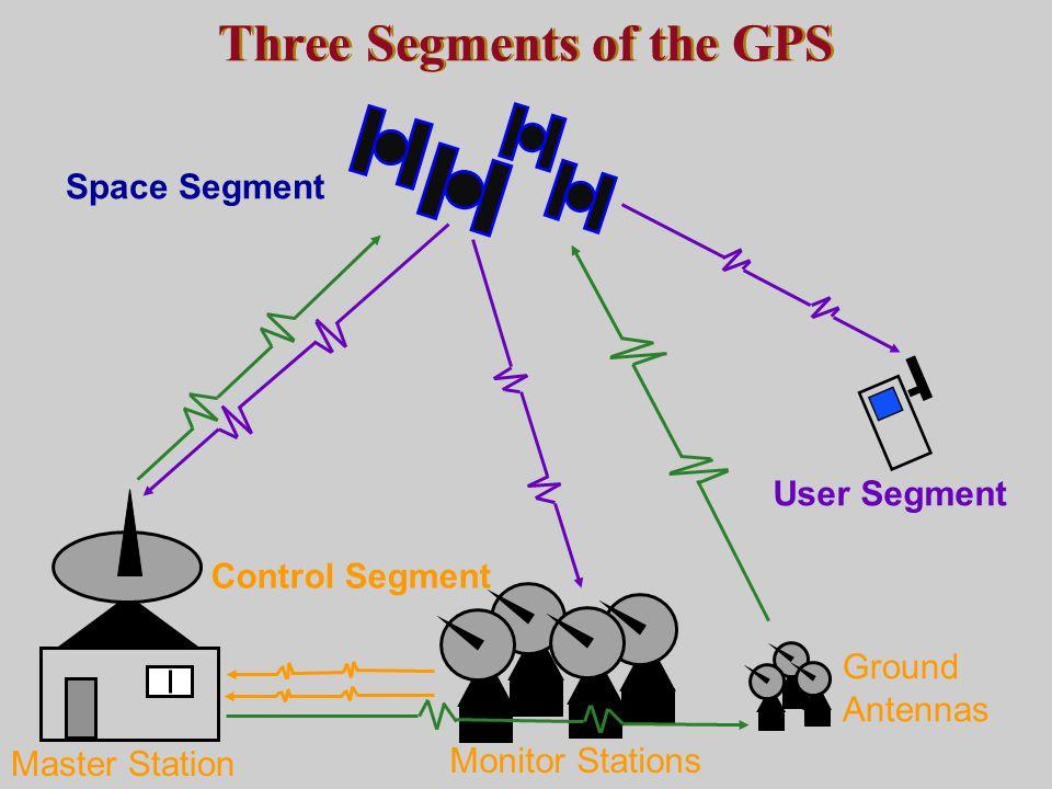 Control Segment Space Segment User Segment Three Segments of the GPS Monitor Stations Ground Antennas Master Station