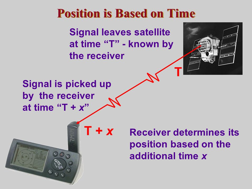 """Position is Based on Time Receiver determines its position based on the additional time x T Signal leaves satellite at time """"T"""" - known by the receive"""