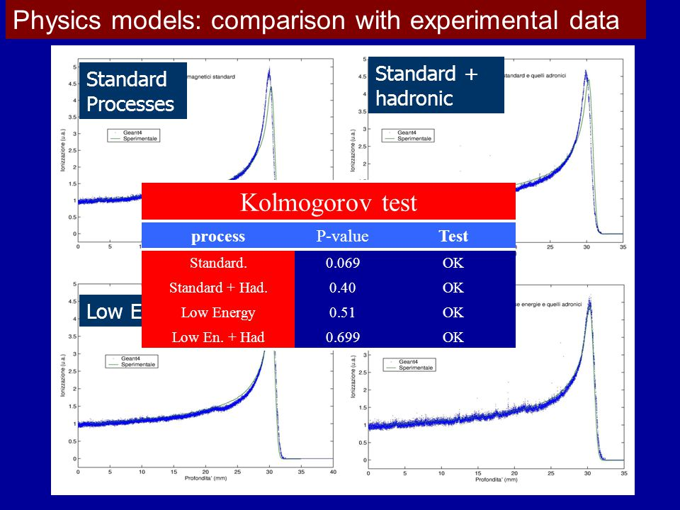 Physics models: comparison with experimental data Standard Processes Standard + hadronic Low Energy Low Energy + hadronic Kolmogorov test processP-valueTest Standard.0.069OK Standard + Had.0.40OK Low Energy0.51OK Low En.