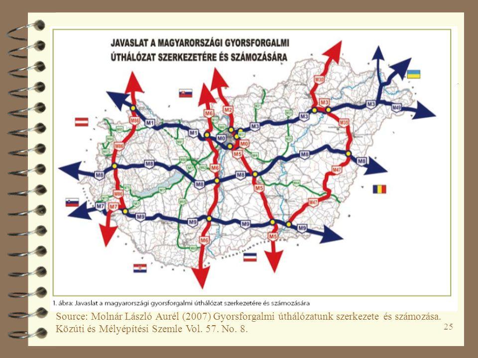 25 Source: Molnár László Aurél (2007) Gyorsforgalmi úthálózatunk szerkezete és számozása.