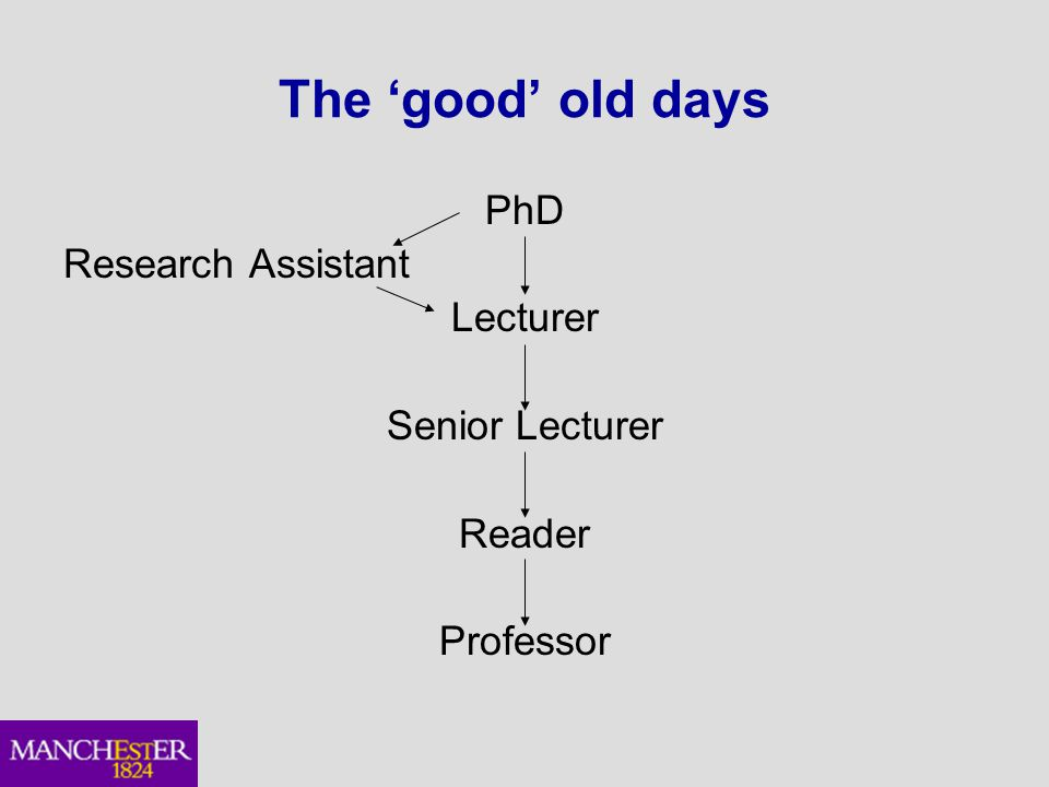 The 'good' old days PhD Research Assistant Lecturer Senior Lecturer Reader Professor