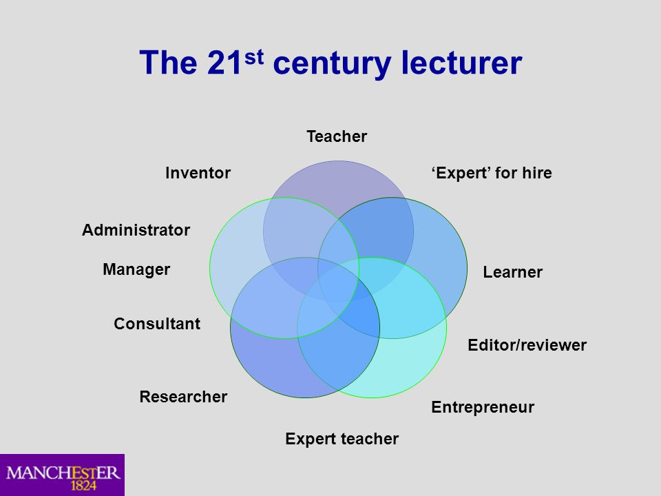 The 21 st century lecturer Editor/reviewer Teacher Consultant Researcher 'Expert' for hire Learner Inventor Entrepreneur Expert teacher Administrator Manager