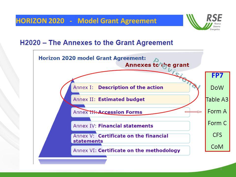 4 HORIZON 2020 - Model Grant Agreement FP7 DoW Table A3 Form A Form C CFS CoM