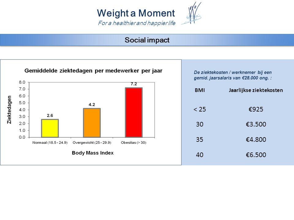 Weight a Moment For a healthier and happier life Social impact BMIJaarlijkse ziektekosten < 25€925 30€3.500 35€4.800 40€6.500 De ziektekosten / werkne