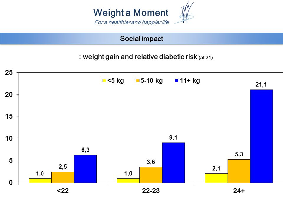 Weight a Moment For a healthier and happier life Social impact