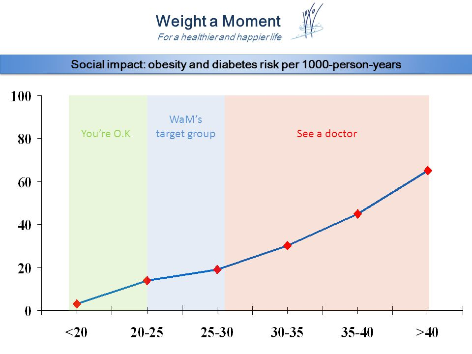 Weight a Moment For a healthier and happier life Social impact: obesity and diabetes risk per 1000-person-years WaM's target groupSee a doctorYou're O.K.