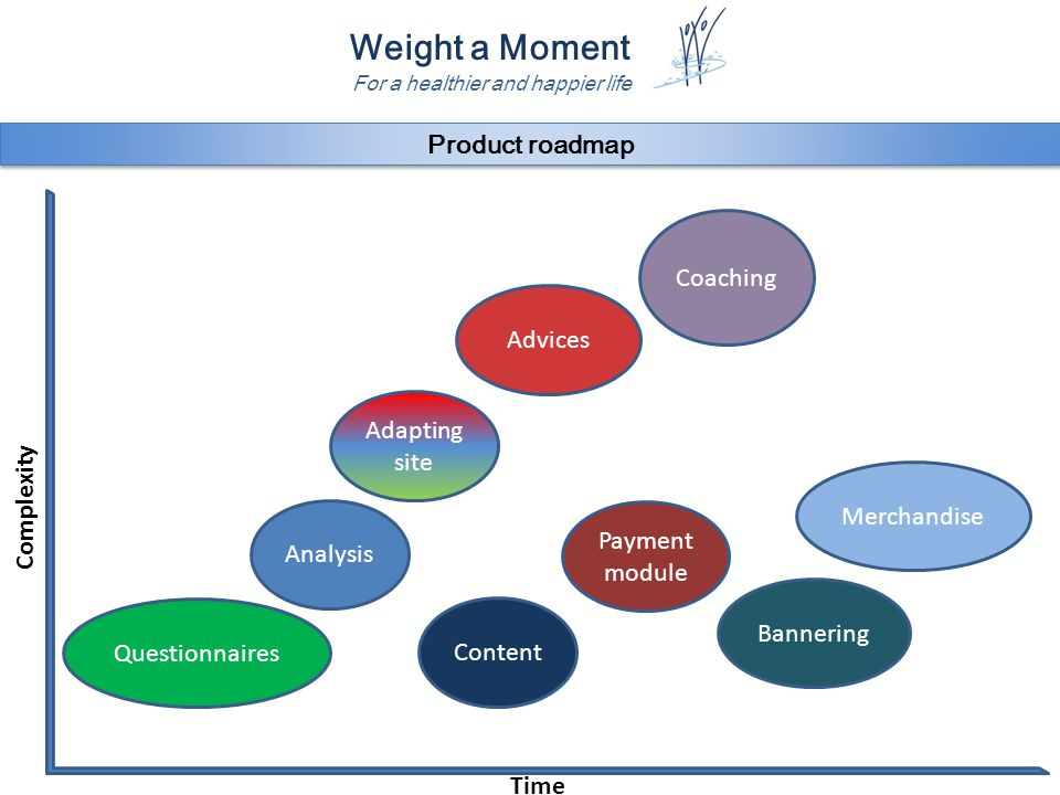 Weight a Moment For a healthier and happier life Product roadmap Analysis Advices Coaching Payment module Bannering Merchandise Content Adapting site Time Complexity Questionnaires