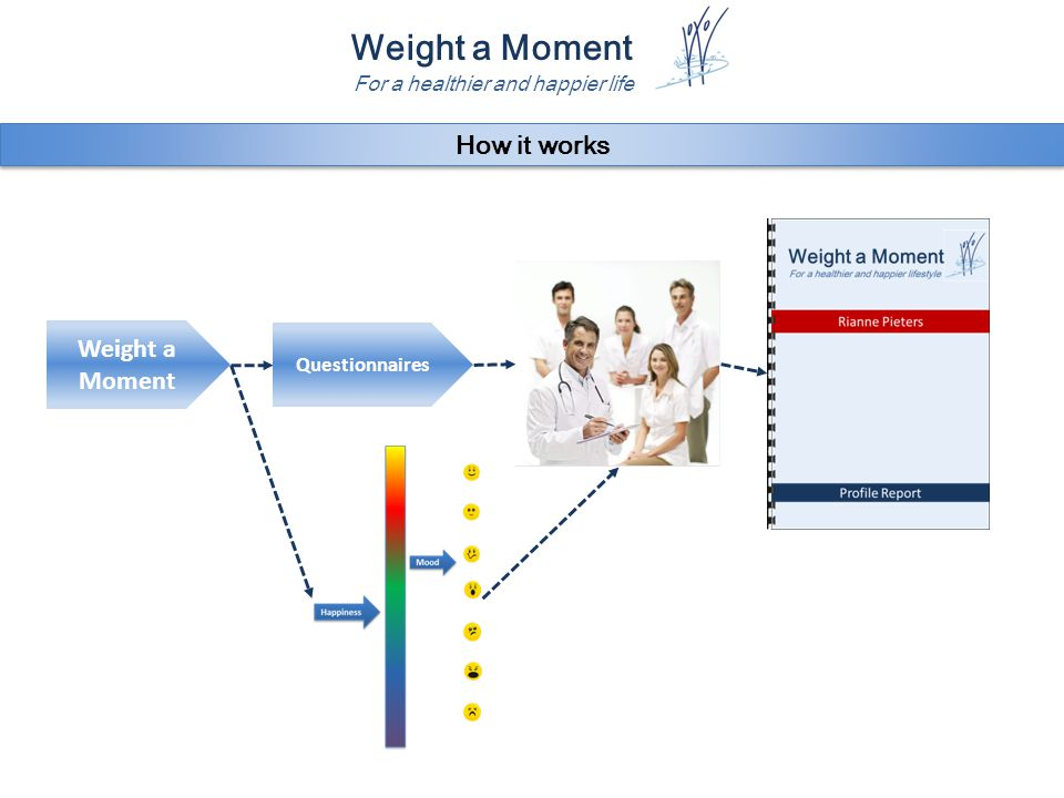 Weight a Moment For a healthier and happier life Weight a Moment Questionnaires How it works