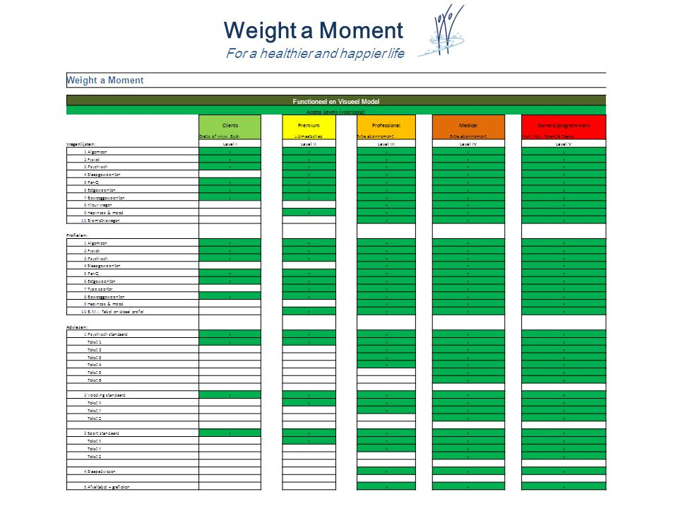 Weight a Moment For a healthier and happier life Weight a Moment Functioneel en Visueel Model Access Levels (voorlopig) Clients Premium ProfessionalMedicalOwners/programmers Gratis of vrijw.