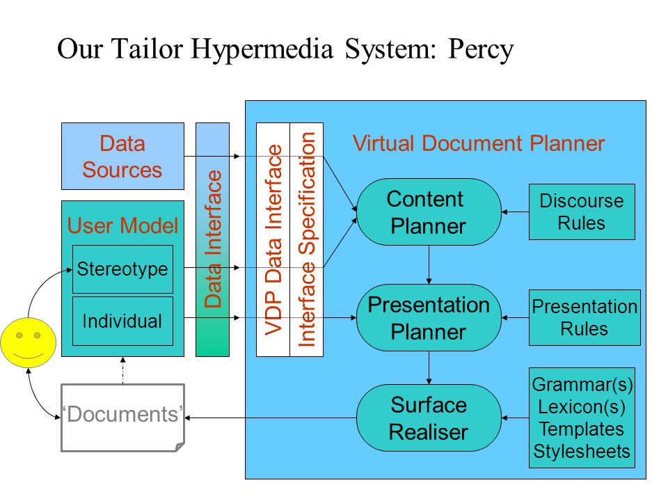 Percy – user model Based on a requirements analysis Contains: –Stereotypical information Current job position (e.g., scientist or CEO) Industry sector (e.g.