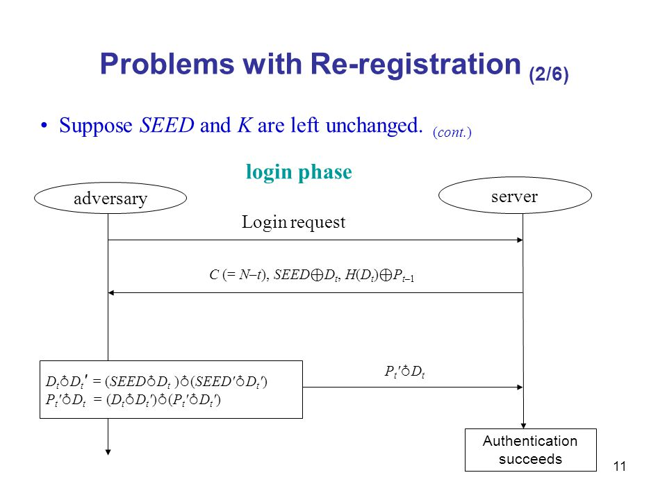 11 Problems with Re-registration (2/6) Suppose SEED and K are left unchanged.
