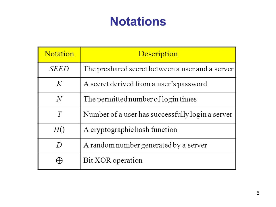 5 Notations NotationDescription SEEDThe preshared secret between a user and a server KA secret derived from a user's password NThe permitted number of login times TNumber of a user has successfully login a server H () A cryptographic hash function DA random number generated by a server ⊕ Bit XOR operation