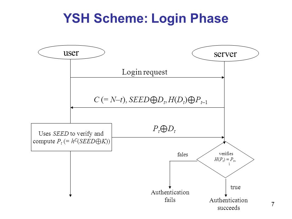 7 YSH Scheme: Login Phase verifies H(P t ) = P t– 1 user server Login request C (= N–t), SEED ⊕ D t, H(D t ) ⊕ P t–1 Uses SEED to verify and compute P t (= h C (SEED ⊕ K)) Pt⊕DtPt⊕Dt fales Authentication fails true Authentication succeeds